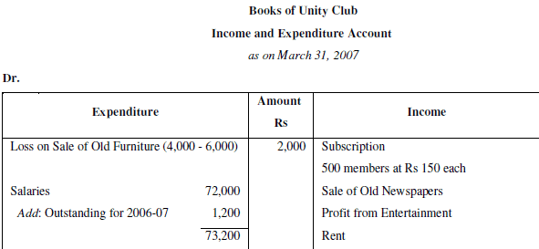 NCERT Solution - Chapter 4 : Accounting for Not-for-Profit