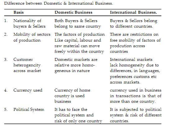 Summary- International Business - I Commerce Notes | EduRev