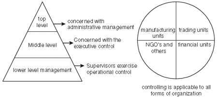 Chapter 8 - Controlling (Class Notes), BST, Class 12, CBSE | EduRev Notes