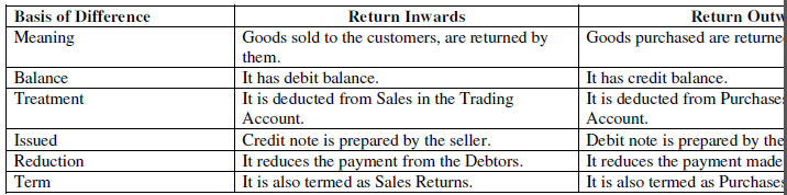 NCERT Solution - Chapter 4 : Recording of Transactions-II(Part 1), Class 11, commerce | EduRev Notes