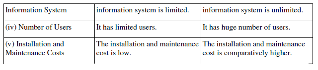 NCERT Solution - Computerised Accounting System Commerce Notes | EduRev