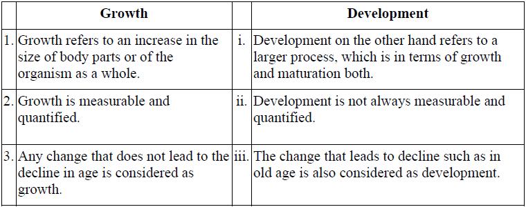 NCERT Solutions - Human Development, Class 11, Psychology Humanities
