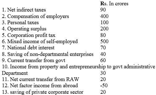 Long Answer Questions - National Income and Related Aggregates