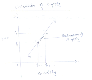 Chapter Notes - Concept of Supply (Producer Behaviour and Supply) Commerce Notes | EduRev