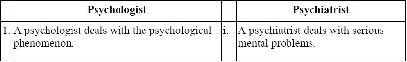 NCERT Solutions - What is Psychology Humanities/Arts Notes | EduRev