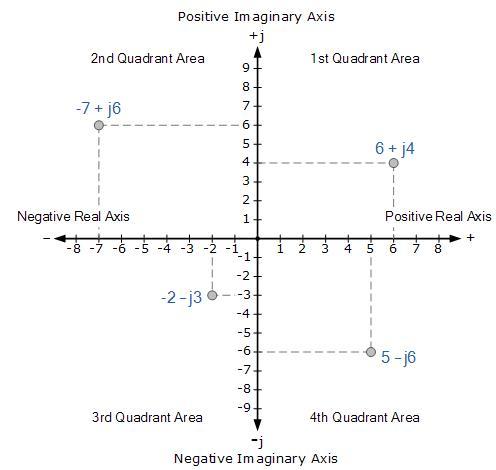 Revision Notes - Complex Numbers Mathematics Notes | EduRev