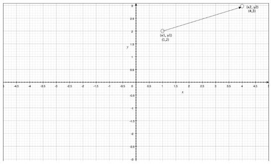 Distance Between Two Points Mathematics Notes | EduRev