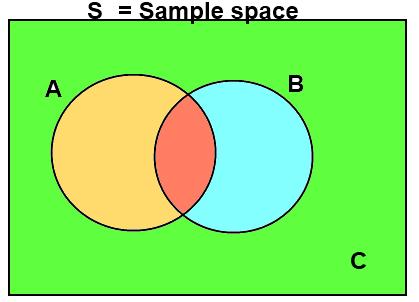 Concepts in Probability Mathematics Notes   EduRev