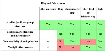 Fields - Field Theory Mathematics Notes | EduRev