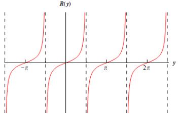 Infinite Limits Mathematics Notes | EduRev