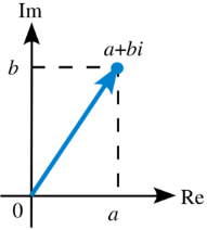 Argand Plane and Polar Representation Mathematics Notes | EduRev