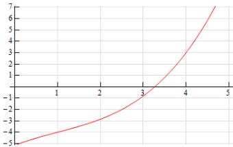 Interpretation of the Derivative Mathematics Notes | EduRev
