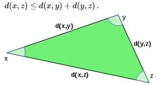 Hilbert space:- Normed vector space Mathematics Notes | EduRev