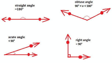 Points, Lines, Planes and Angles Mathematics Notes | EduRev