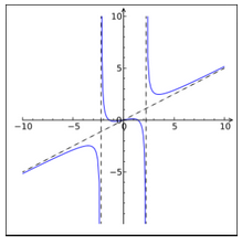 Types of Functions Mathematics Notes | EduRev