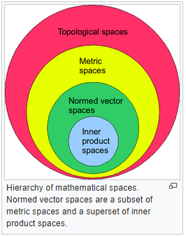 Introduction:- Normed vector space Mathematics Notes | EduRev