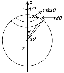 Magnetic Vector Potential, Magnetic Dipole: Assignment IIT JAM Notes   EduRev