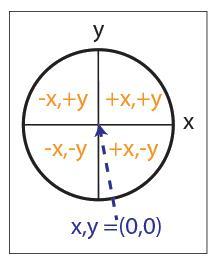 Introduction to Trigonometric Functions Mathematics Notes | EduRev
