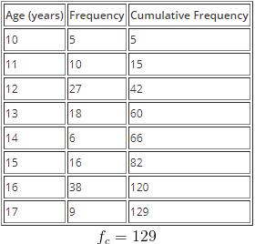 Cumulative Frequency, Quartiles and Percentiles to Statistics Mathematics Notes | EduRev