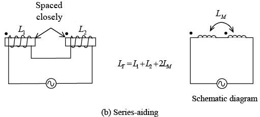 Inductive Circuits IIT JAM Notes   EduRev