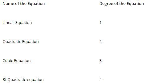 Degree of Polynomial Mathematics Notes | EduRev