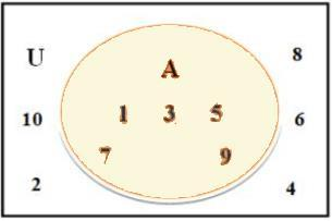 Venn Diagrams and Operations on Sets Mathematics Notes | EduRev