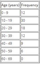 Data to Statistics Mathematics Notes | EduRev