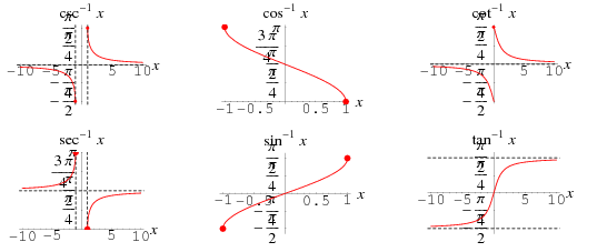 Baics of Inverse Trigonometric Functions Mathematics Notes | EduRev