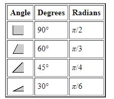 Measurement of Angles with Examples Mathematics Notes | EduRev
