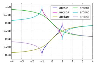 Properties of Inverse Trigonometric Functions Mathematics Notes | EduRev