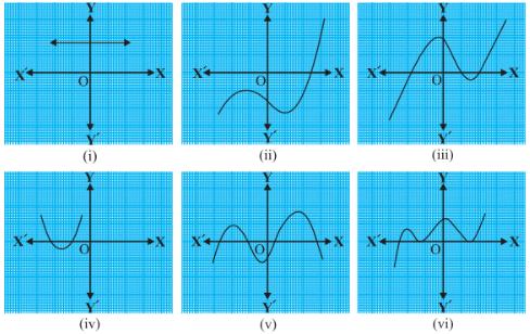 Value of Polynomial and Division Algorithm - 2 Mathematics Notes | EduRev