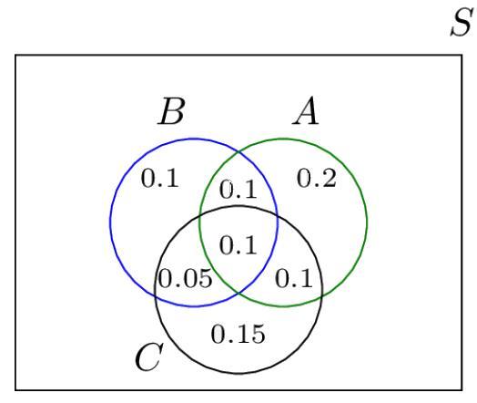 Problems for Practice Mathematics Notes | EduRev