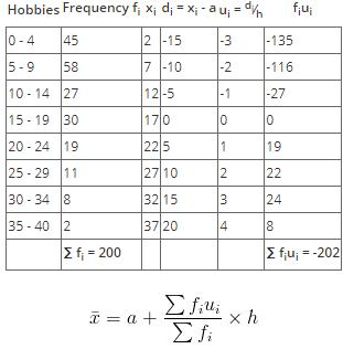 Assumed Mean to Statistics Mathematics Notes | EduRev