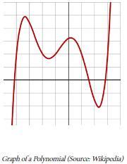 Value of Polynomial and Division Algorithm - 1 Mathematics Notes | EduRev