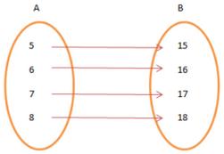 Introduction, Functions Mathematics Notes | EduRev