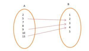 Types of Relations  Mathematics Notes | EduRev