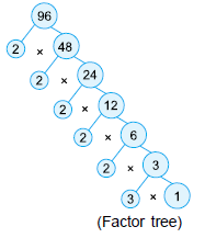 Practice Questions with Solutions: HCF & LCM Notes   EduRev