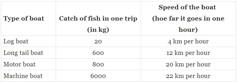 NCERT Solution, The Fish Tale, class 5, Mathematics Class 5 Notes   EduRev