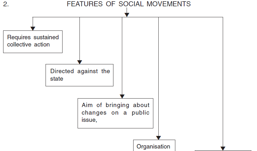 Chapter Notes - Social Movements Humanities/Arts Notes | EduRev
