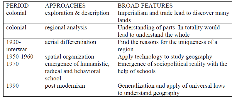Chapter Notes - Human Geography Nature And Scope, Class 12, Geography | EduRev Notes