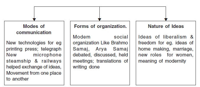 Chapter Notes - Cultural Changes Humanities/Arts Notes | EduRev