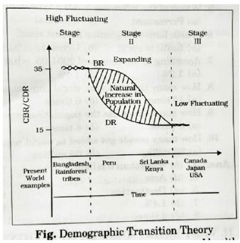 NCERT Solutions - The World Population: Distribution, Density and Growth in Geography Humanities/Arts Notes | EduRev