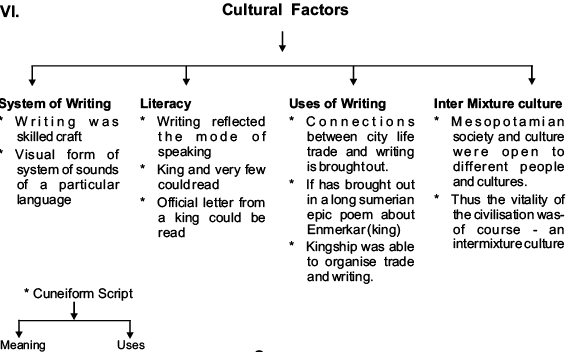 Revision Notes - Writing and City Life Humanities/Arts Notes | EduRev