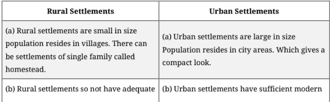 Important Question & Answer - Human Settlements Humanities/Arts Notes | EduRev