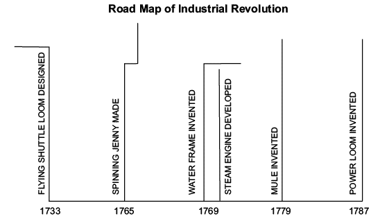 Revision Notes - The Industrial Revolution, Class 11