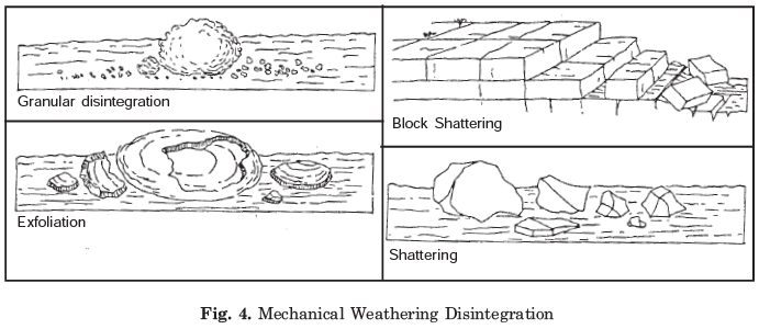 Long Question Answers : Geomorphic Processes Humanities/Arts Notes | EduRev