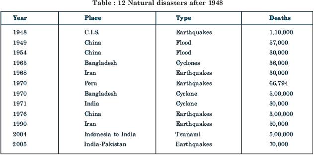 Short Question Answers: Natural Hazards and Disasters Humanities/Arts Notes   EduRev