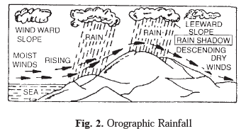 Long Question Answers : Water in the Atmosphere Humanities/Arts Notes | EduRev