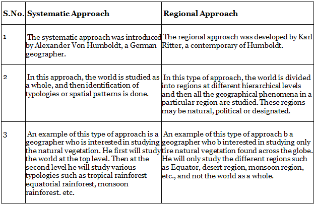 Geography: CBSE Sample Question Paper (2020-21) - 1 Notes | EduRev