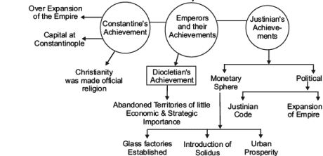 Revision Notes - An Empire Across Three Continents , Class 11, History | EduRev Notes